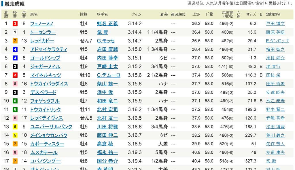 天皇賞春2013着順.png