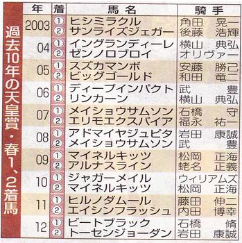 過去10年の天皇賞.png